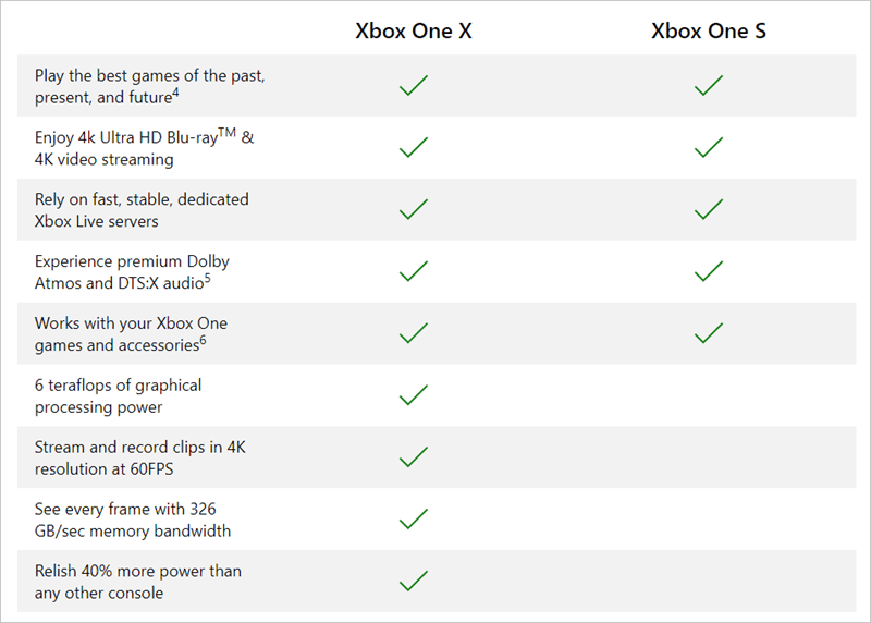 Best Xbox One Bundles and Deals for You | Save Money - Super